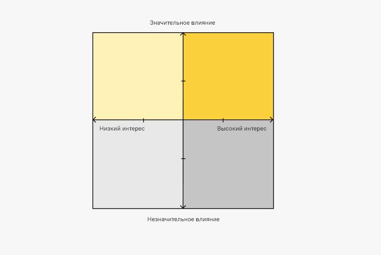 Разбить участников собраний на квадранты: влияние, заинтересованность