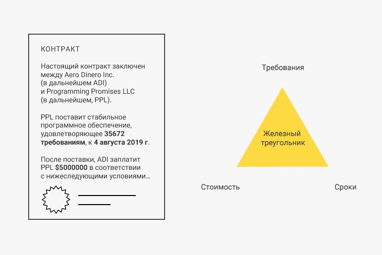 Контракты с жёстко фиксированным бюджетом создают «железный треугольник»
