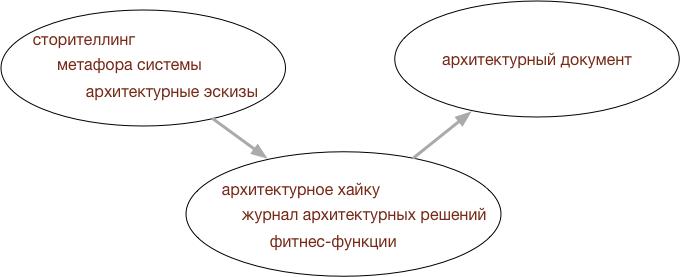 Алгоритм развития описания архитектуры