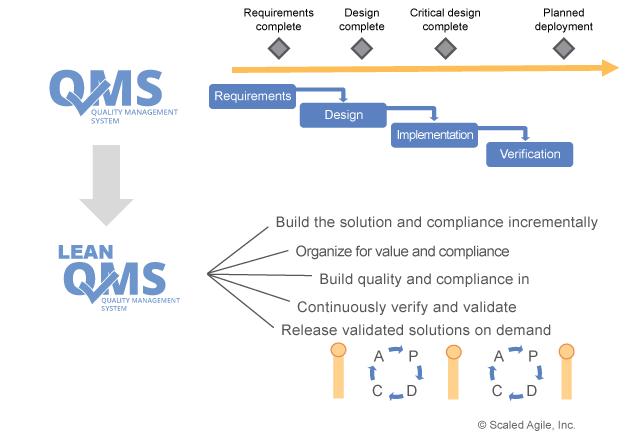 Lean-Agile-QMS-improves-quality