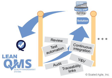 Program-Increments-provide-feedback