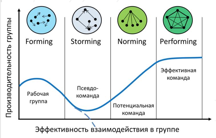 Модель Такмана