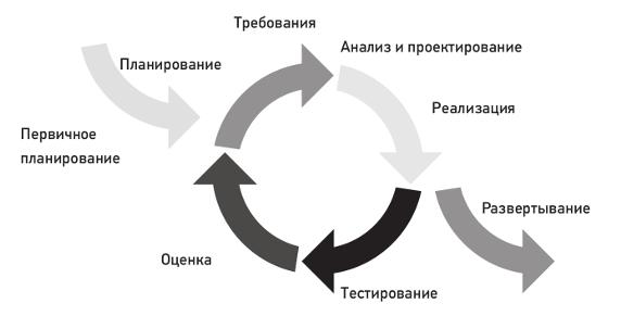 Итеративная модель разработки