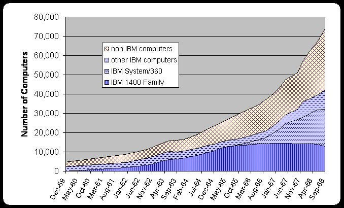 number of IBM 360
