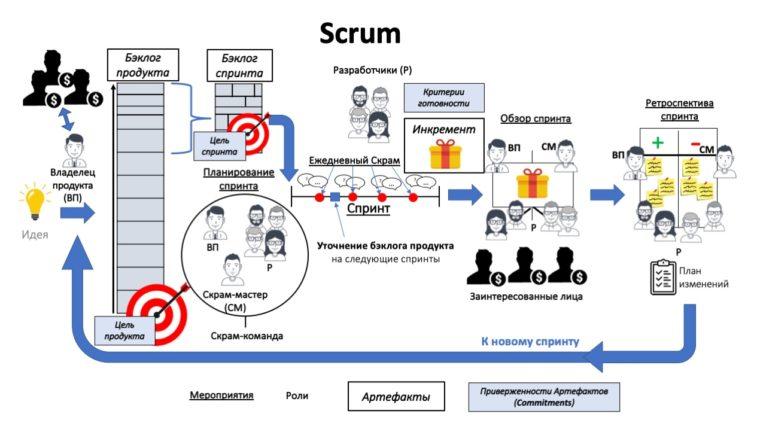 События, артефакты и роли Scrum