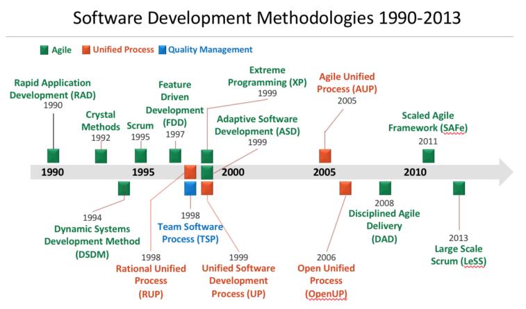 Timelin of softwre development methods