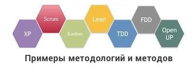 Примеры методологий и методов