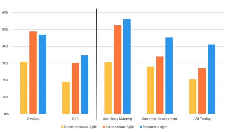 Популярность DevOps, OKR и продуктовых практик