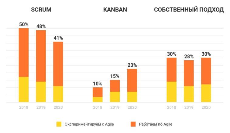 Agile в России 2020 Kanban vs Scrum