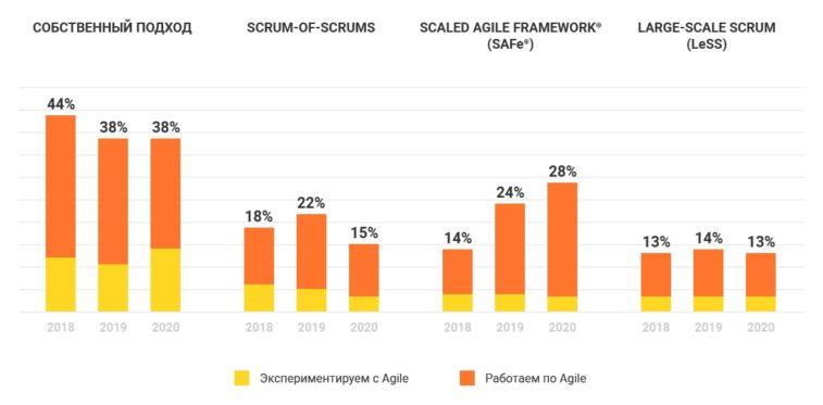 Agile в России 2020 SAFe vs Scrum-of-Scrums vs LeSS