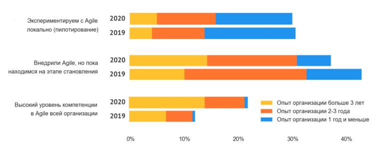 Agile в России 2020 опыт и стадии внедрения