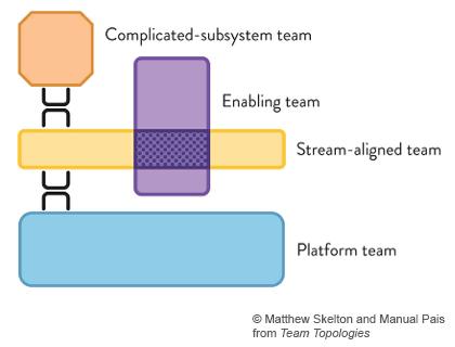 Четыре фундаментальных типа команд