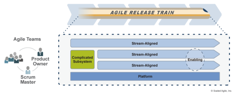 Применение типологий к Agile-командам в ART