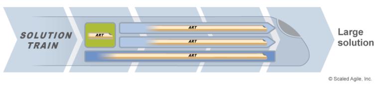 Сочетание АRТ различных типов в рамках Solution Train