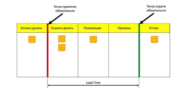 Канбан-доска и Lead Time