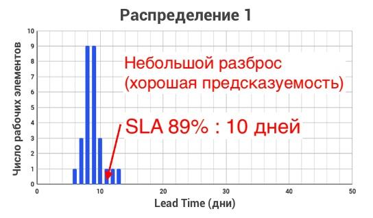 Диаграмма распределения Lead Time 1