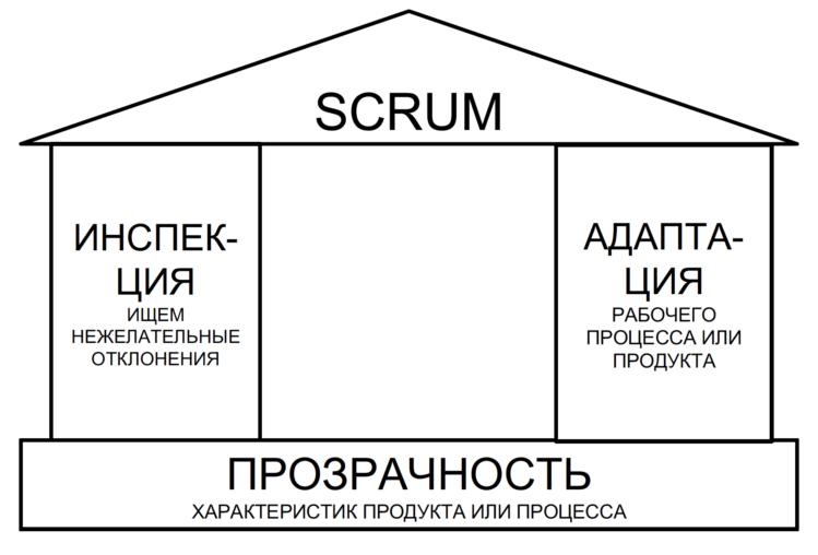 Домик Scrum