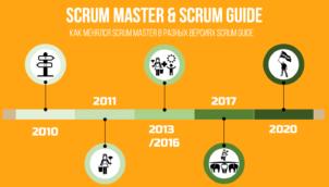 Scrum Master & Scrum Guide