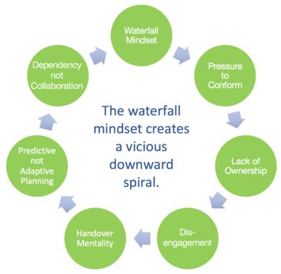Регрессионная спираль водопадного мышления