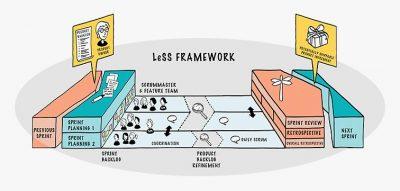 В Large-Scale Scrum (LeSS) кросс-функциональные и кросс-компонентные фиче-команды (feature teams) совместно работают над общим бэклогом продукта, у которого есть один владелец продукта.